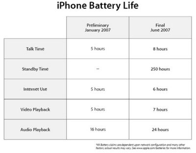 Apple iPhone Battery Data