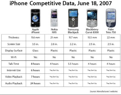 Apple iPhone Comp Data