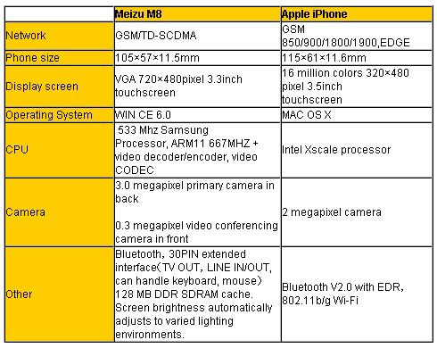 meizu minione m8 specs vs apple iphone