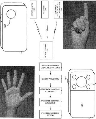 Sony Ericsson patent gesture