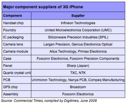 Where does Apple iPhone 3G components come from? Supplier Breakdown