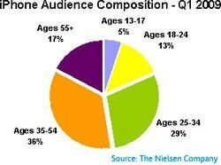 What Age Attracts the iPhone Most?