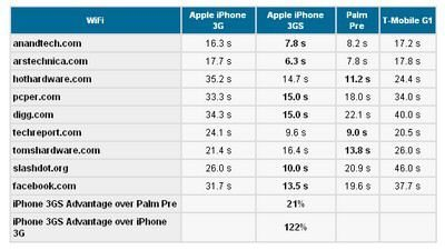 New iPhone 3GS vs. Palm Pre: 3G S 21 percent faster
