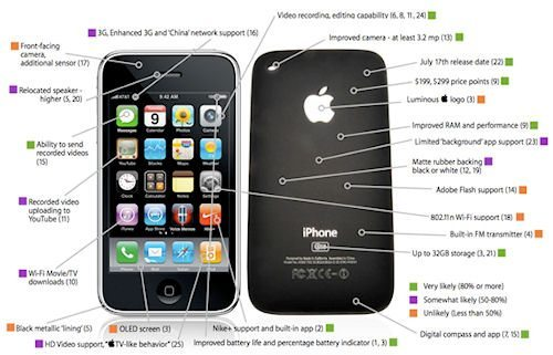 wwdc 2009 new iphone rumours picture graphic features
