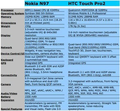 Nokia N97 vs. HTC Touch Pro2: The Battle