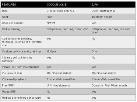 3jam Vs Google Voice: Hands-on and comparison chart