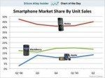 Market Share: RIM BlackBerry Down, AAPL iPhone Up