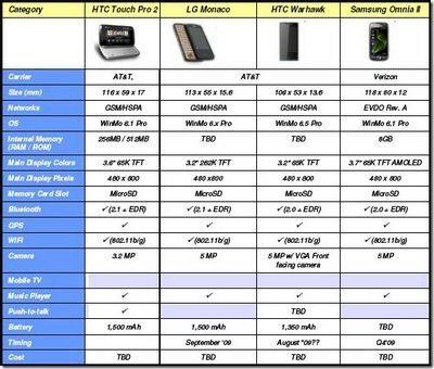 Sprint Leak Spec Sheet: Verizon Omnia 2, AT&T Pro2, Warhawk and LG Monaco