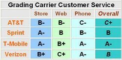 Best Customer Service: Verizon Sprint AT&T or T-Mobile?