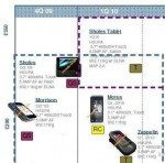 motorola-euro-roadmap