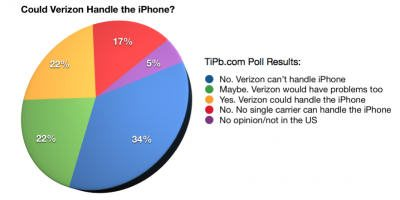 Upfront Talks: Apple need to decide on iPhone for Verizon