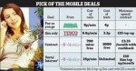 Christmas Mobile Phone Deals and Where to find them