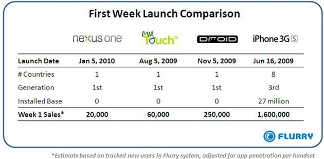 unit-sales-comparison-nexus-one-mytouch-droid-and-iphone-3gs