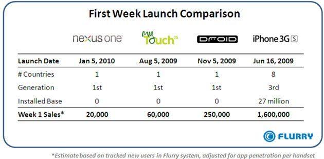 unit-sales-comparison-nexus-one-mytouch-droid-and-iphone-3gs