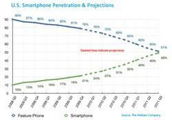 Plenty of room for Growth in Smartphone Market