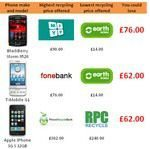 Mobile Phone Recycling Prices Rise on Average to £65