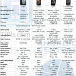 iPhone 4 Vs. HTC Incredible Vs. Evo 4G Vs Nexus One- Specifications
