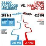 Vodafone against Lewis Hamilton Facebook Contest