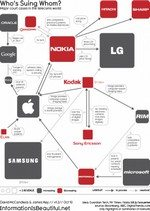 Apple, Nokia, Samsung, Google, HTC All In The Suing Game