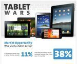 Apple iPad is Much Loved Tablet