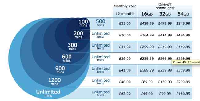 O2 UK iPhone 4S 12-month contract price list