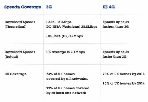 3G vs 4G UK, transform the way we work
