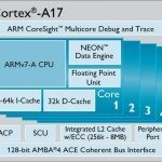 ARM Cortex-A17 CPU new architecture