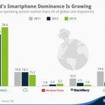 Android smartphones rule the world