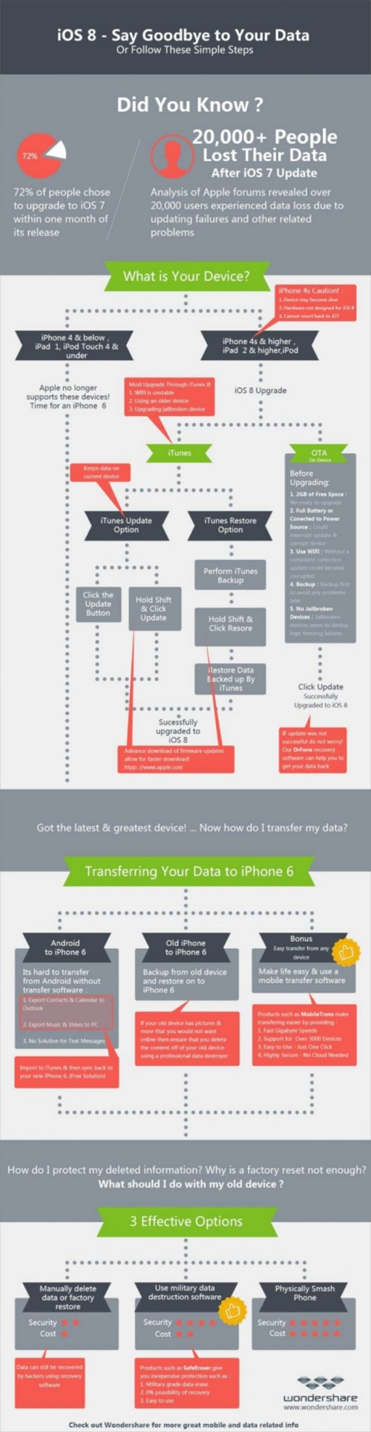 Android to iPhone 6 iOS 8 compatibility