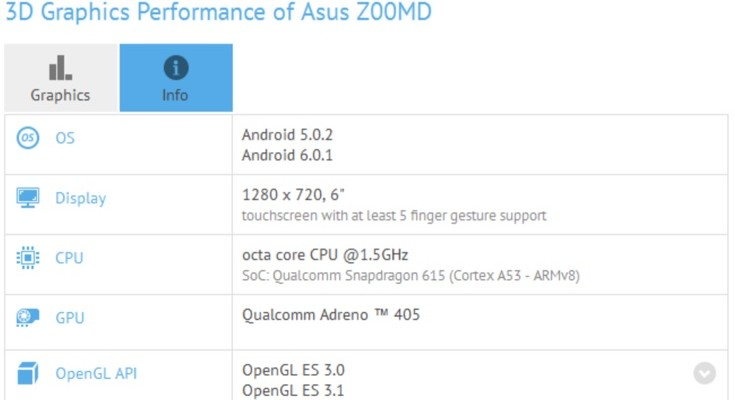 Asus Z00MD benchmark sighting uncovers specs