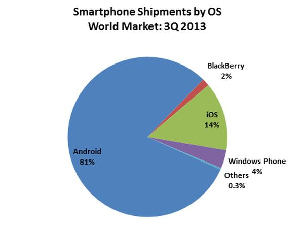 BlackBerry almost extinct as Android and Samsung surge