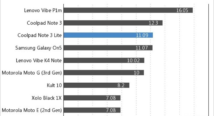 Coolpad Note 3 Lite battery life vs K4 Note, Galaxy On5 and more