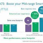 ARM Introduces Improved Cortex-A73 CPU Design