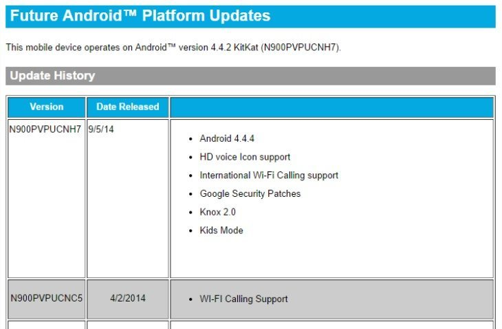 Galaxy Note 3 Android update on Sprint