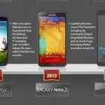 Galaxy Note 3 sales revealed with larger 2014 display hint