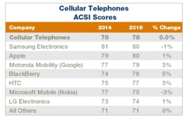 Galaxy Note 4 winner in customer satisfaction b