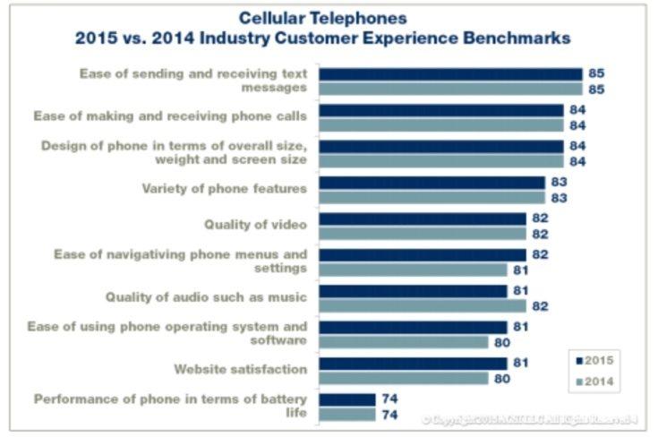 Galaxy Note 4 winner in customer satisfaction c