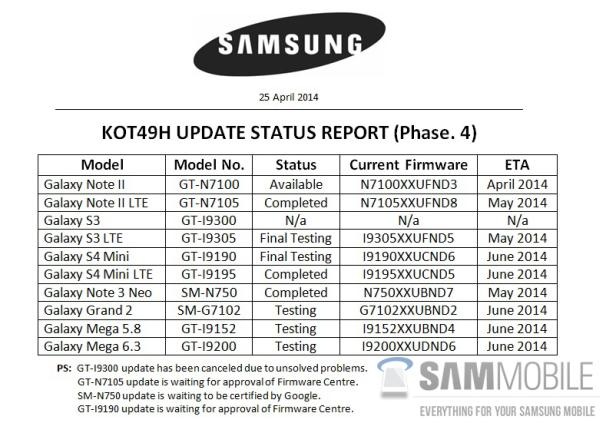 Galaxy S3 GT-I9300 may get Android 4.4.3 update