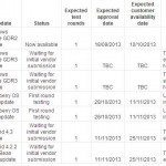 Galaxy S3 in strange carrier Android 4.2.2 update claim
