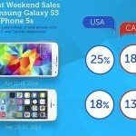 Galaxy S5 smashes iPhone 5S launch sales