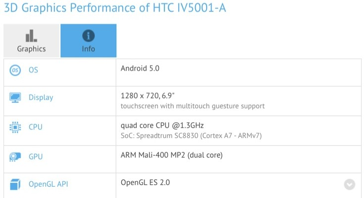 HTC Desire T7 tablet specs exposed in benchmark