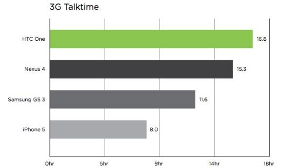 HTC One battery tests impress, beats competition