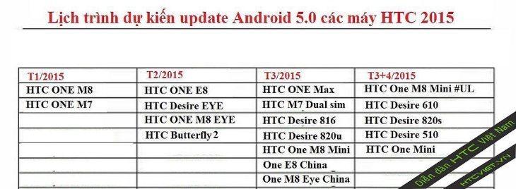 HTC device update