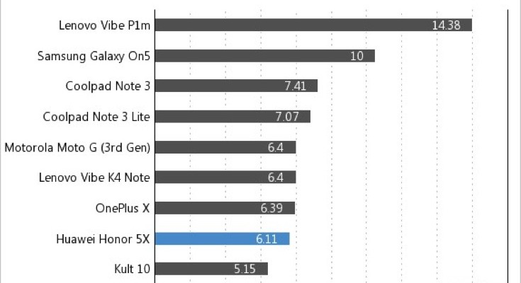 Honor 5X battery life vs Moto G 3rd gen, OnePlus X and more