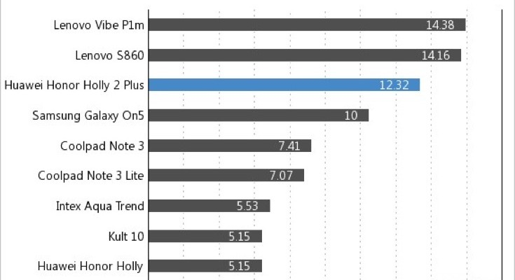 Huawei Honor Holly 2 Plus battery life and results compared