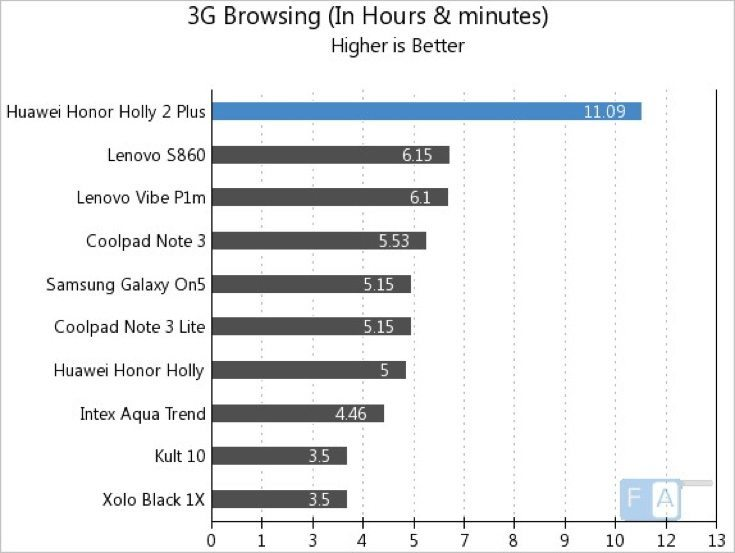 Huawei Honor Holly 2 Plus battery life