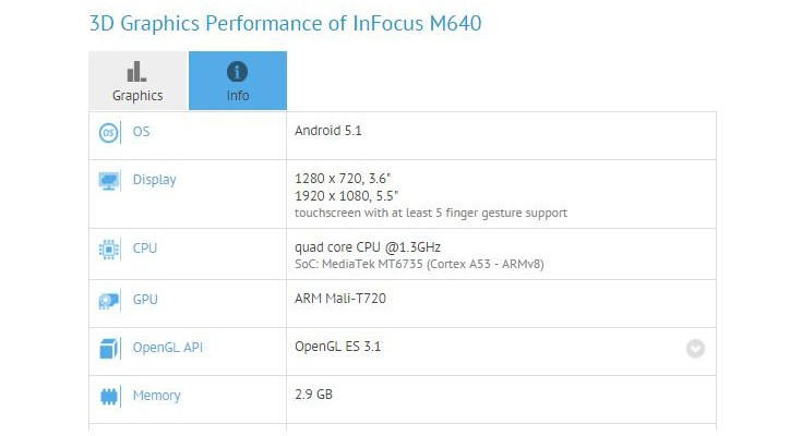 InFocus M640 gets benchmarked with an E-ink rear display