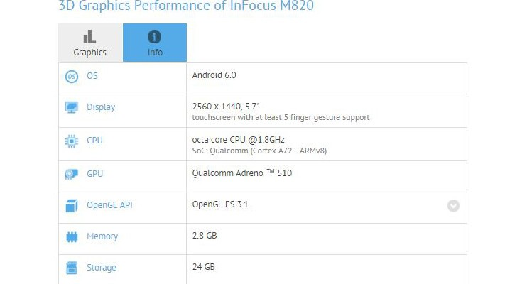 InFocus M820 specs show a Snapdragon 652 and 13MP Selfie Snapper