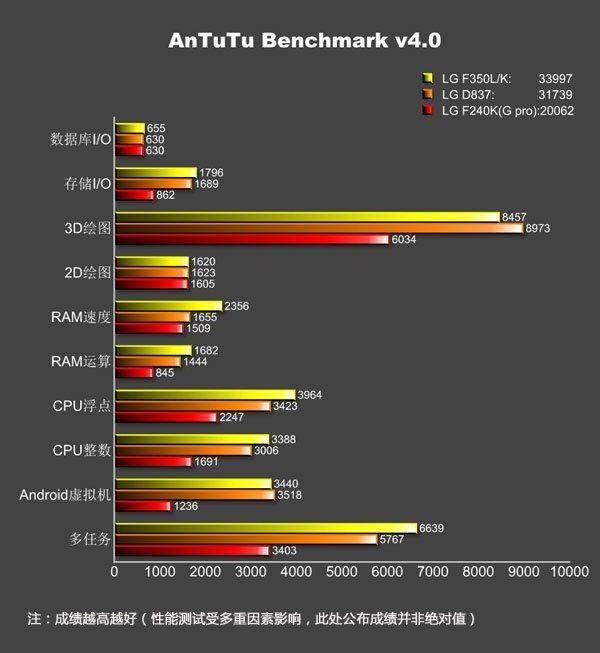 LG G Pro 2 specs confirmed
