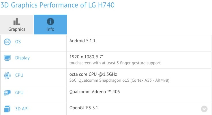 LG H740 phablet in benchmark